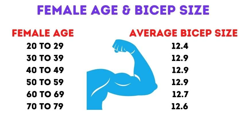 Female Age & bicep size